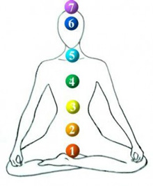 Chakra-Colors-Meaning.jpg